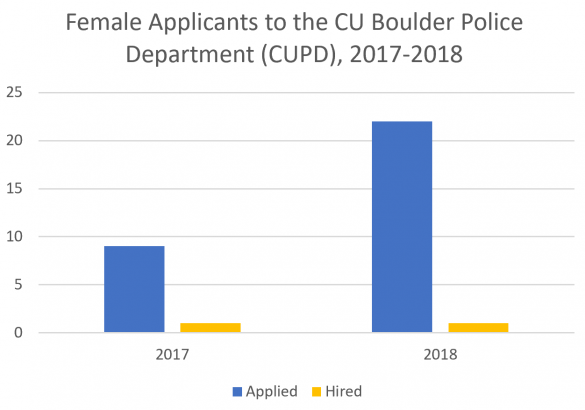 CUPD releases recruitment plan to increase diversity